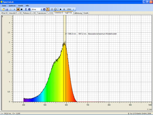 SpectraLab