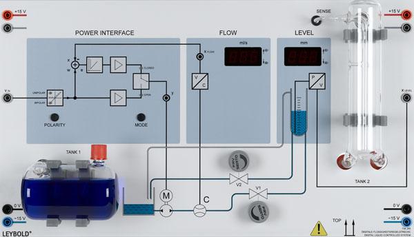 Digitale Flüssigkeitsregelstrecke