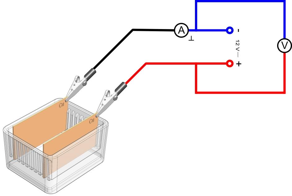 Zusammenhang zwischen Strom und Spannung bei einem Elektrolyten