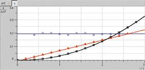 Weg-Zeit- und Geschwindigkeits-Zeit-Diagramme geradliniger Bewegungen - Aufzeichnung und Auswertung mit CASSY