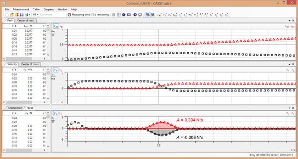 Drittes Newtonsches Axiom und Stoßgesetze - Aufzeichnung und Auswertung mit zwei Ultraschallsensoren und CASSY