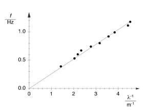 Wellenlänge, Frequenz und Phasengeschwindigkeit bei fortschreitenden Wellen
