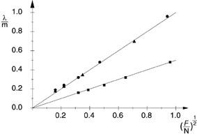 Untersuchung zirkular polarisierter Seilwellen in der Versuchsanordnung nach Melde