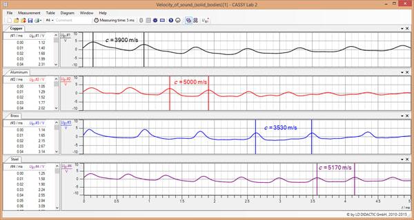 Bestimmung der Schallgeschwindigkeit in Festkörpern