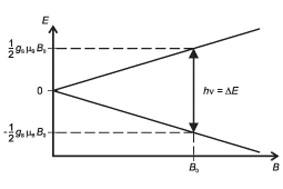 Elektronenspinresonanz an DPPH - Bestimmung des Magnetfelds in Abhängigkeit von der Resonanzfrequenz