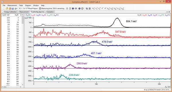Quantitative Beobachtung des Compton-Effekts