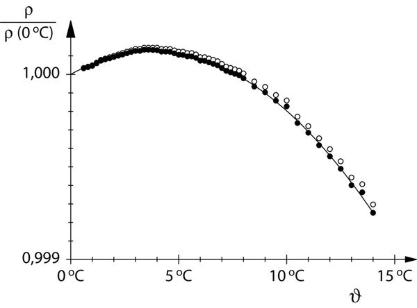Thermische Anomalie des Wassers