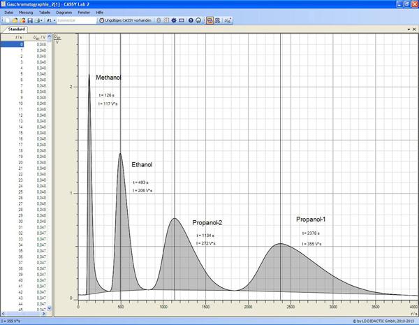 Gaschromatografische Trennung von Alkoholen - Temperatureffekt