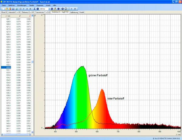Aufnahme von Absorptionsspektren mit einem Spektrometer