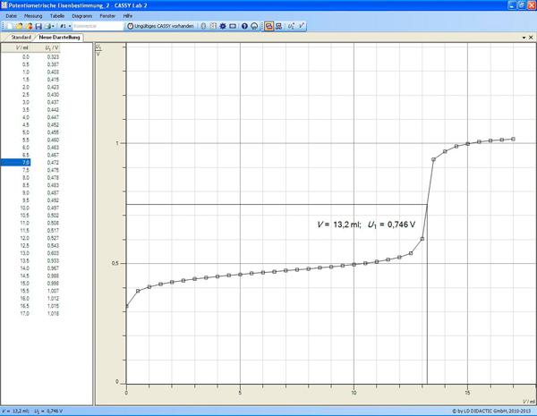 Potentiometrische Titration von Eisen(II)-Ionen