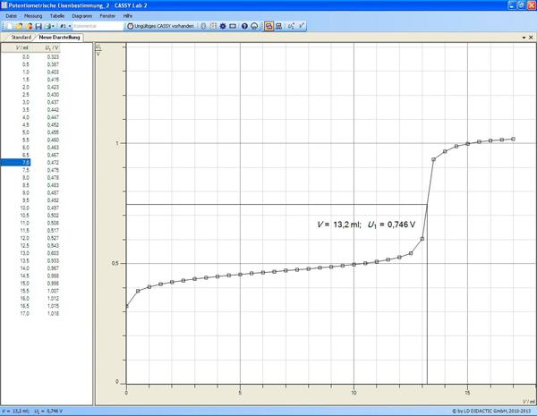 Manganometrische Bestimmung von Eisen(II)-Ionen