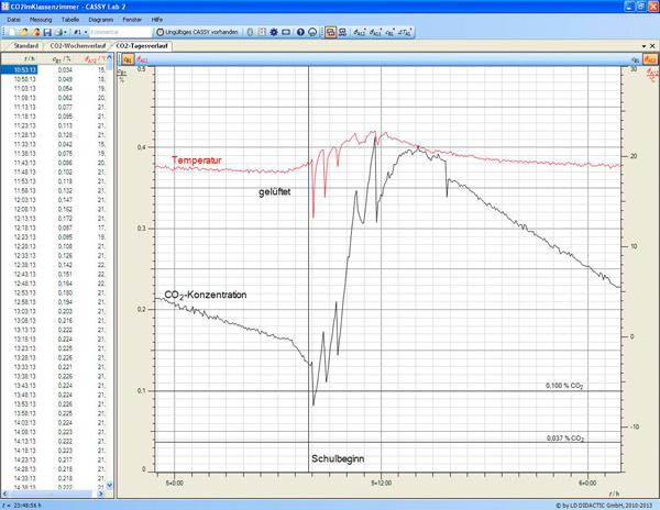 Kontinuierliche Messung der Kohlendioxidkonzentration im Klassenraum
