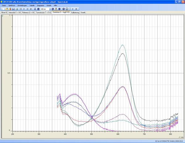 Bestimmung der Säurekonstanten von Bromthymolblau