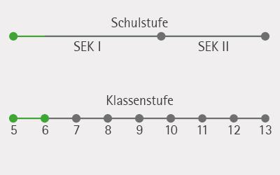 Schuelerversuche_NaWi_Kits_Schulstufe_Klasse