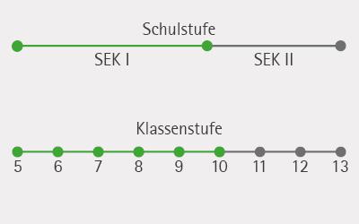 Schuelerversuche_Science_Kit_Schulstufe_Klasse