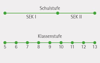 Schuelerversuche_Science_Lab_Schulstufe_Klasse